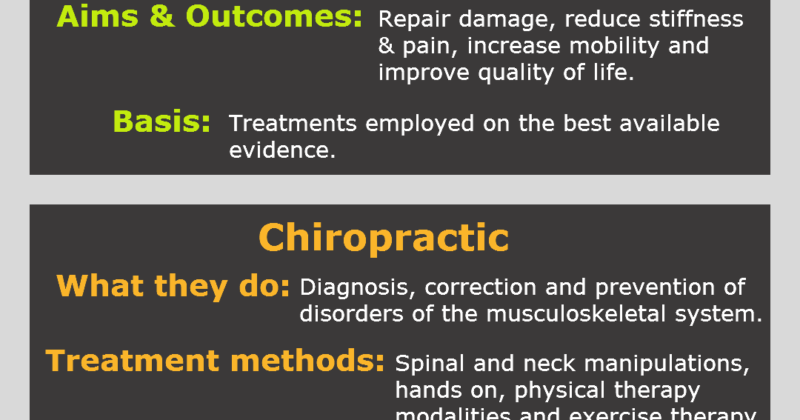 Physio, Osteo, Chiro, what's the difference? Confused???